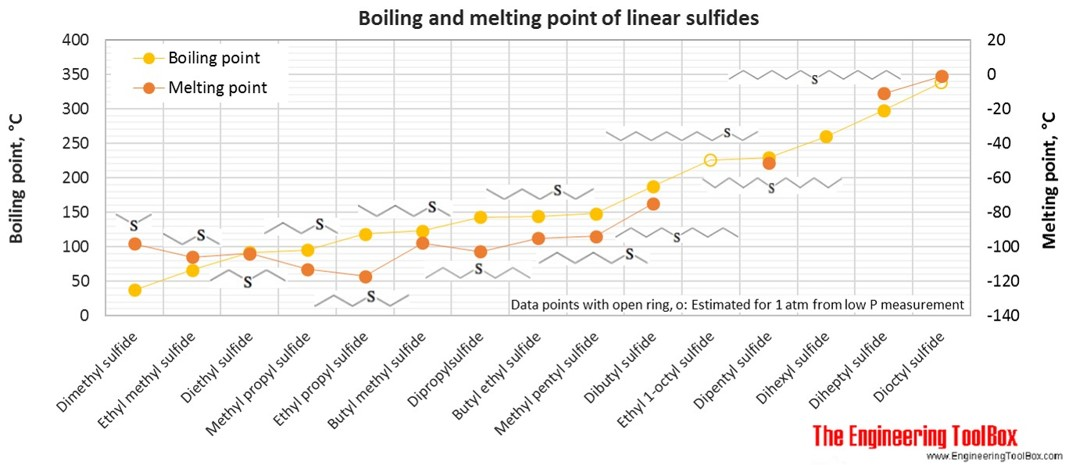 Boiling and melting points of linear sulfides