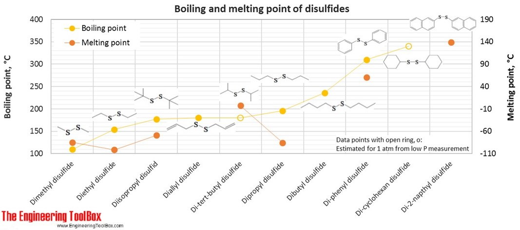 Boiling and melting point of disulfides