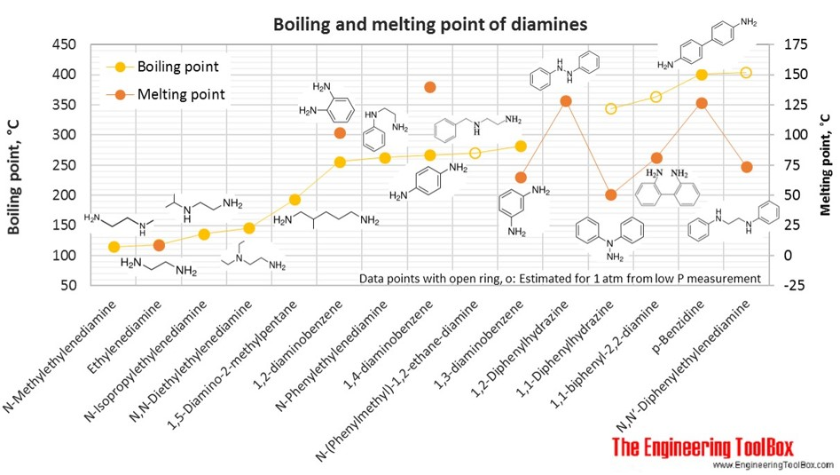 Boiling and melting point of diamines
