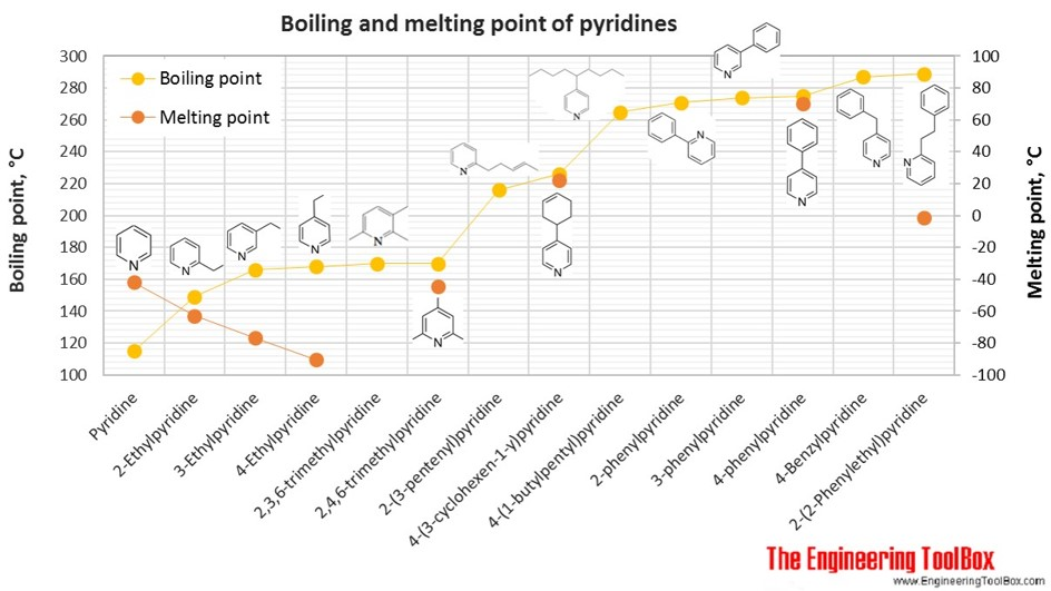 Boiling and melting point of pyridines
