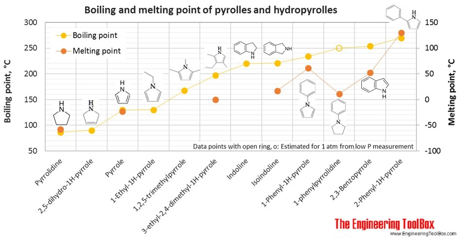 Boiling and melting point of pyrroles