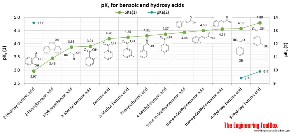 pKa for benzoic and hydroxy acids