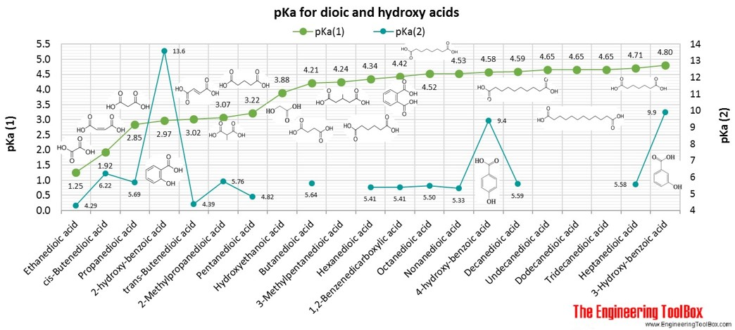 pKa for dioic acids