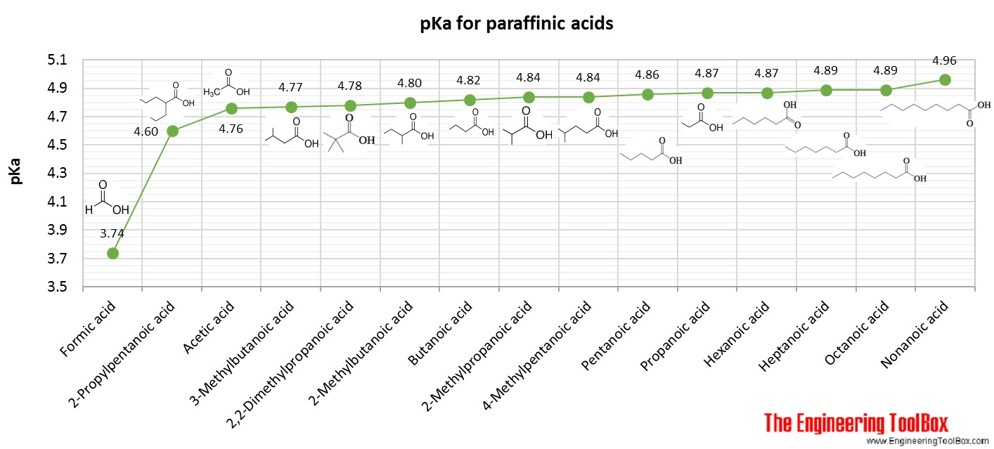 pKa for paraffinic monoacids
