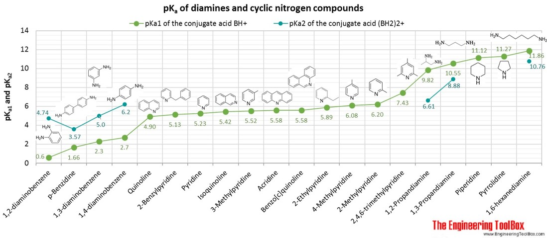 pKa of diamines and cyclic nitrogen compounds