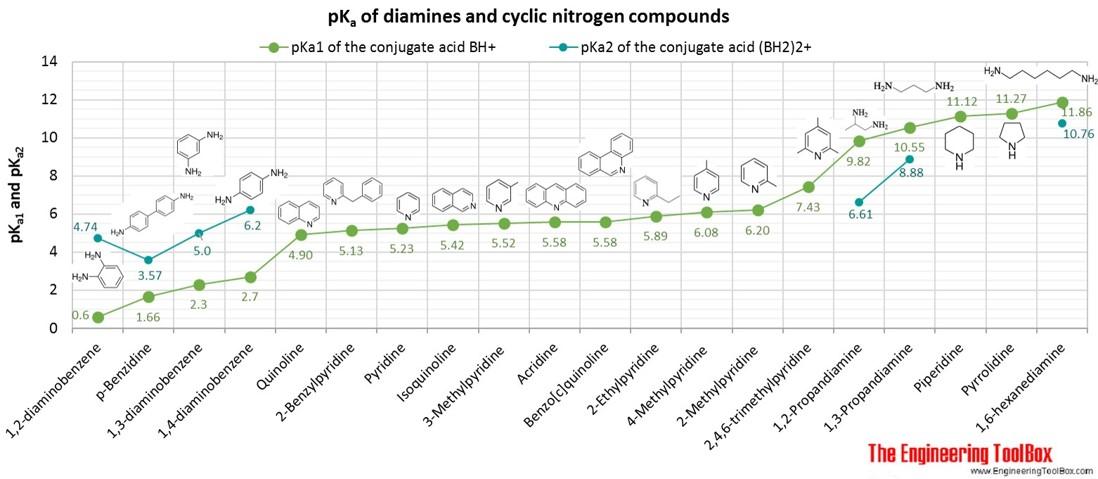 pKa of diamines and cyclic nitrogen compounds