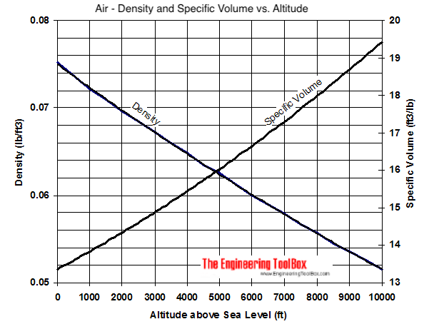 air altitude feet density and specific volume diagram