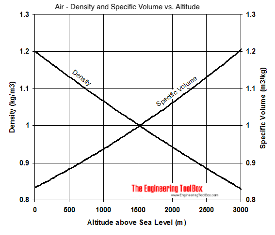 Air - altitude, density and specific volume