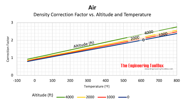 Air density - elevation density versus temperature correction factor