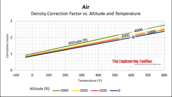 Air density - elevation density versus temperature correction factor