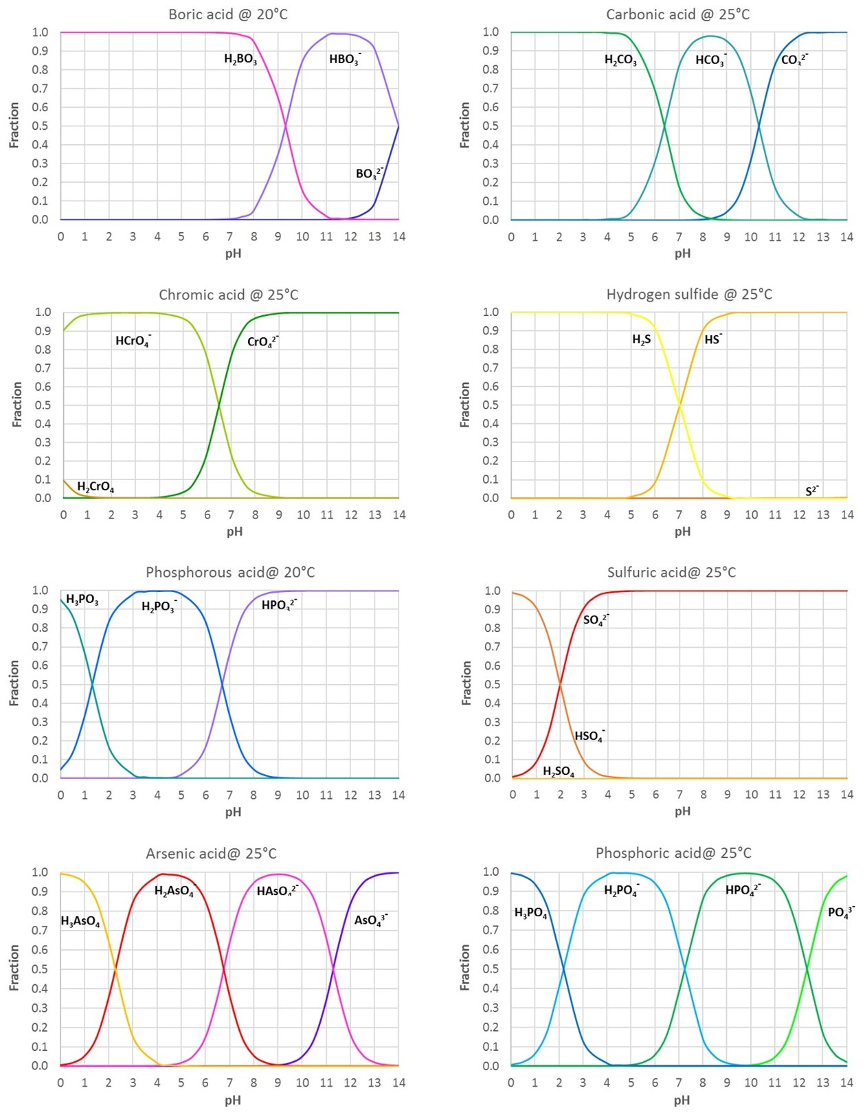 Fractions of acid ions as function of pH