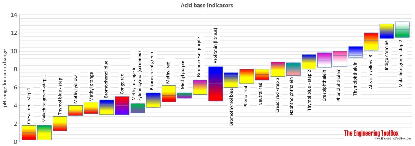 acid base pH indicators