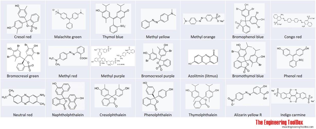Structure of ph acid base indicator