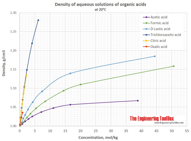 Density Of Aqueous Solutions Of Organic Acids