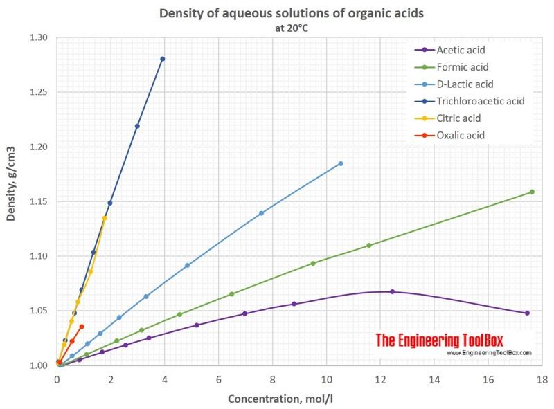 Density of aqueous solutions of organic acidsEngineering ToolBox
