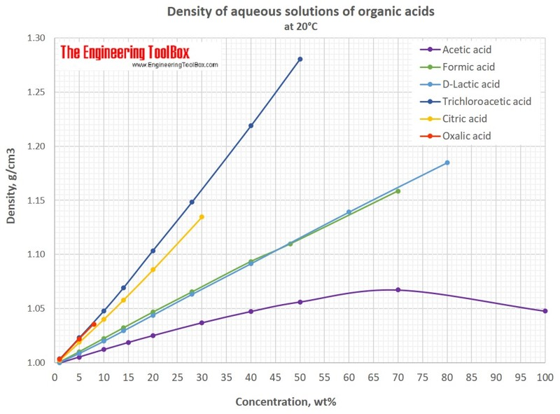 density of aqueous solutions of organic acids. Black Bedroom Furniture Sets. Home Design Ideas