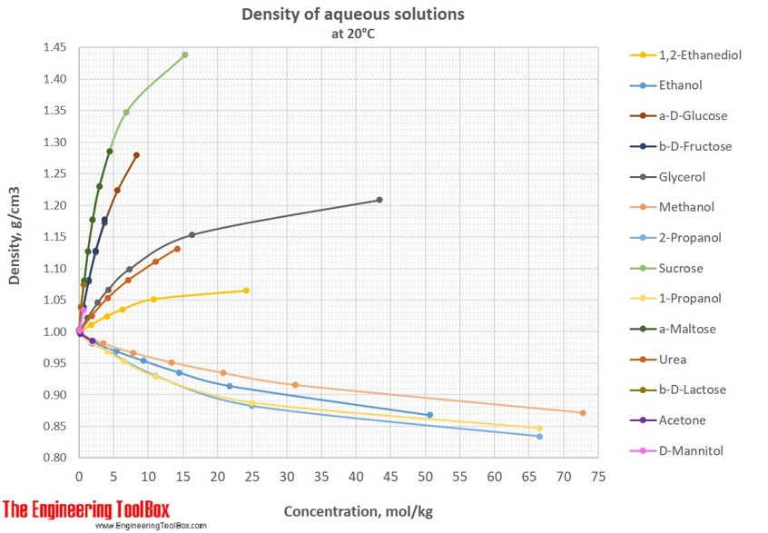 Density of aqueous solutions of sugars and alcohols