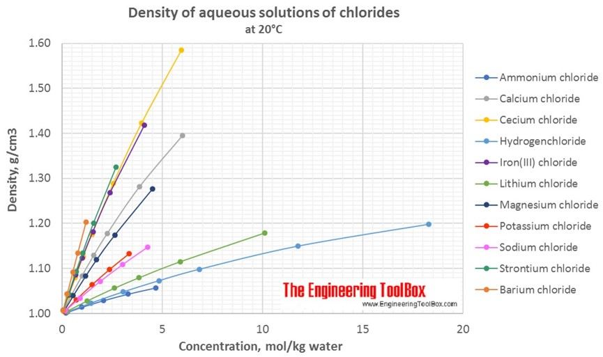 Density of aqueous solutions of chlorides