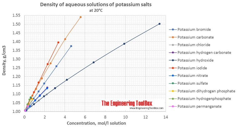 Density of aqueous solutions of potassium salts