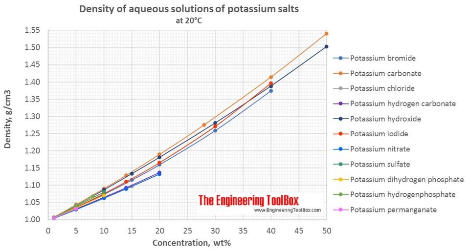 Density of aqueous solutions of potassium salts