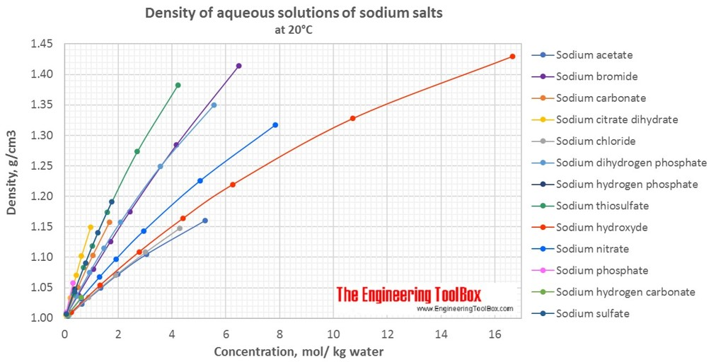 Density of aqueous solutions of sodium salts