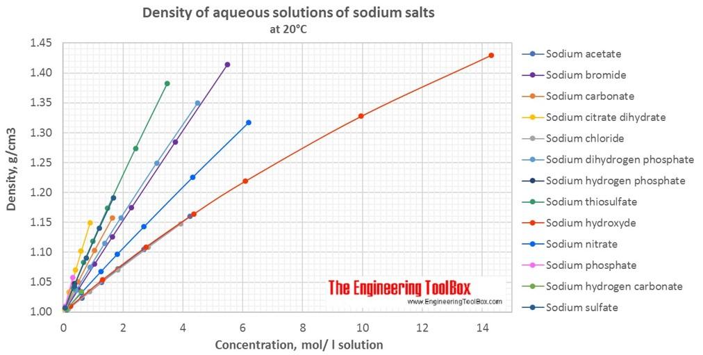 Density of aqueous solutions of sodium salts