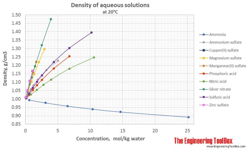 Density of aqueous solutions of inorganic salts
