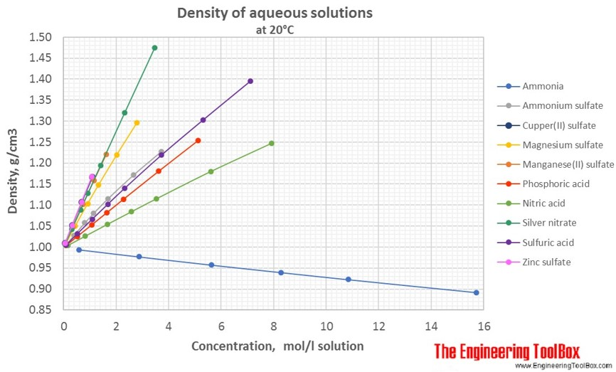 concentration solution density When density is the subject, going extra large is the idea when you want a  crowd  as you can see, a solution with a lower density stacks on top of a  mixture.