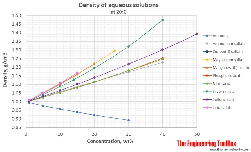 Density of aqueous solutions of inorganic salts
