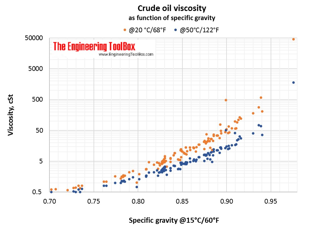 Crude oil viscosity graviy