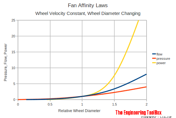 fan affinity laws diameter diagram