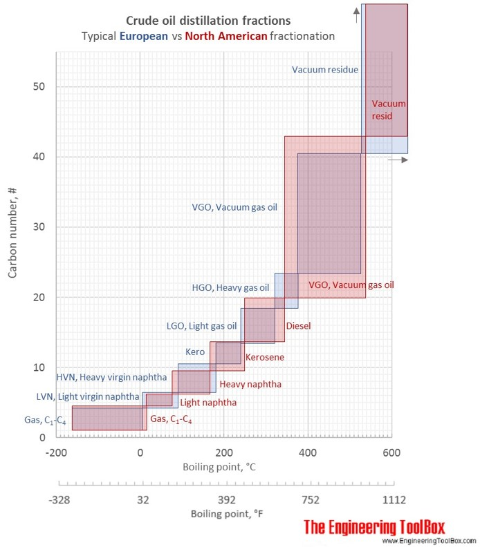 Crude_fractions_EU_ USA