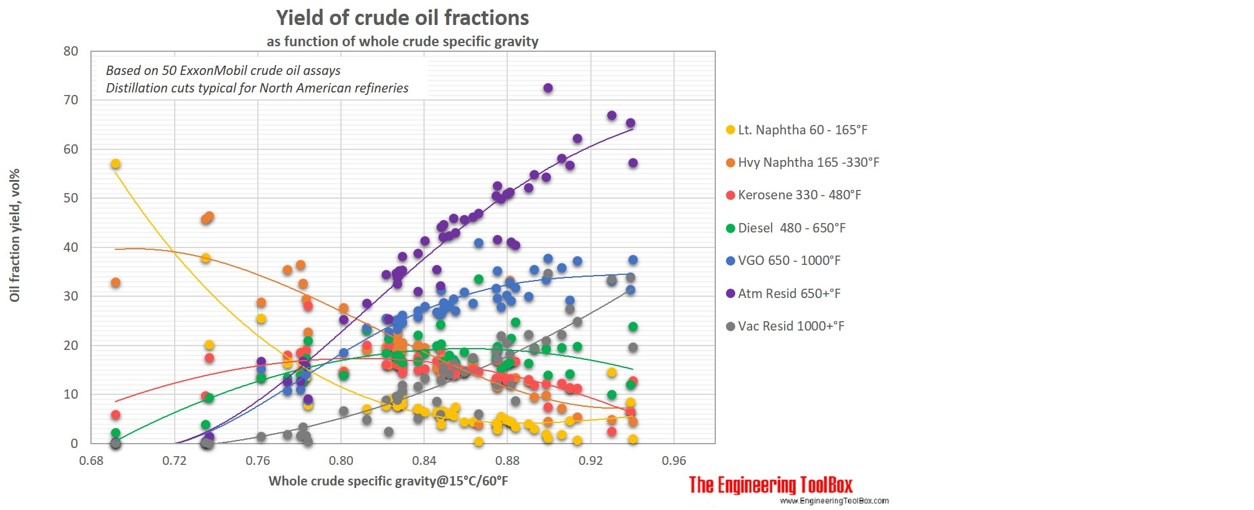 Distillation cut yields gravity