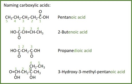 naming carboxylic acids