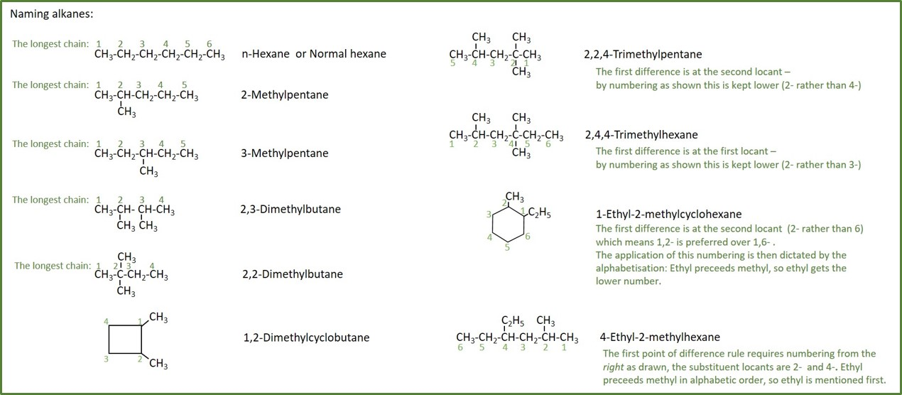 Naming of organic compounds