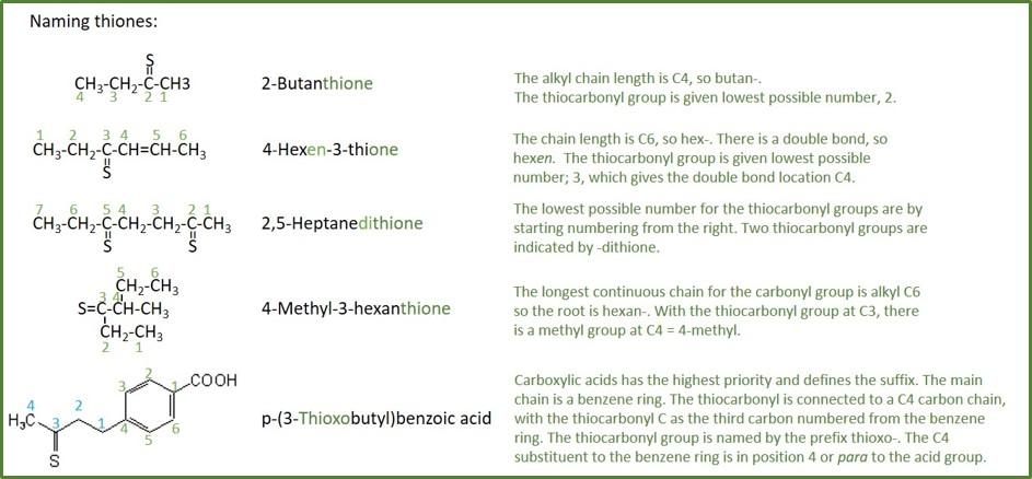 naming thiones