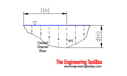 Conduit, channel or river - Vleocity-area flow rate (discharge) measurement principle