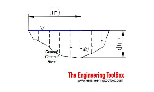 Conduit, channel or river - Vleocity-area flow rate (discharge) measurement principle