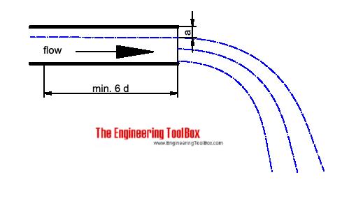 Califorina Pipe Flow Metering Method