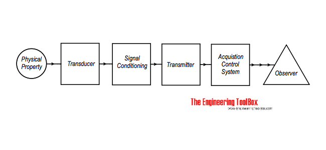 Instruments - measured value - transducer - signal conditioning - transmitter - control system - observer