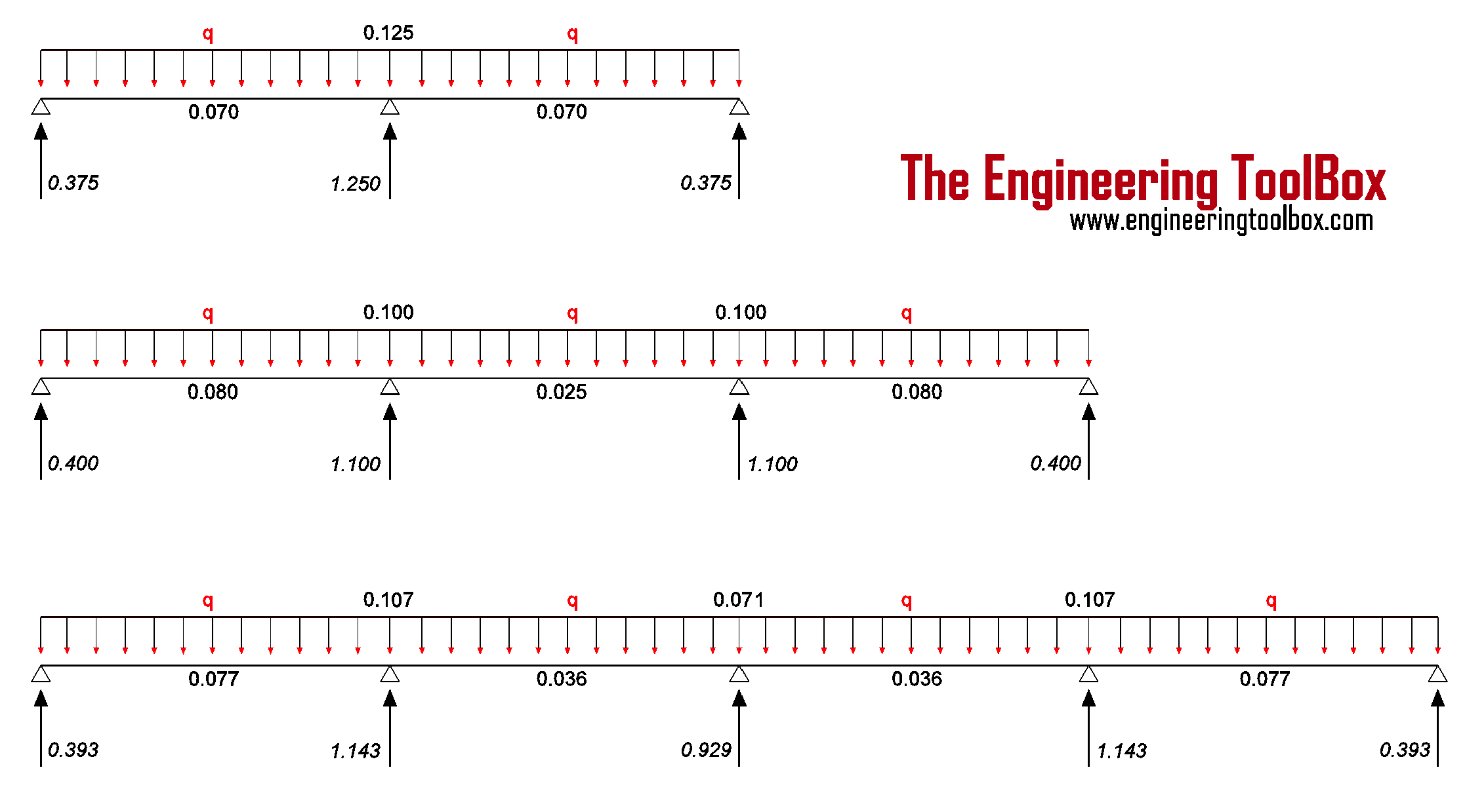 Continuous Beam Moment And Reaction Support Forces Bending Diagram Calculator
