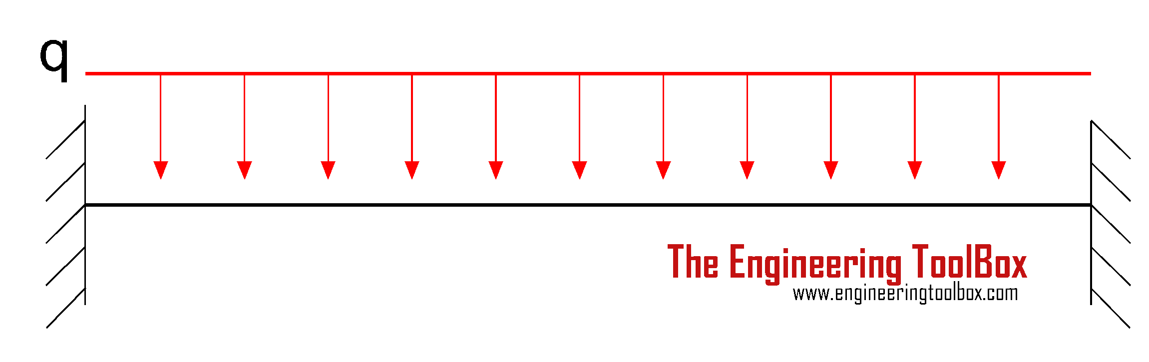 Vibration - structure with fixed ends - mass distributed
