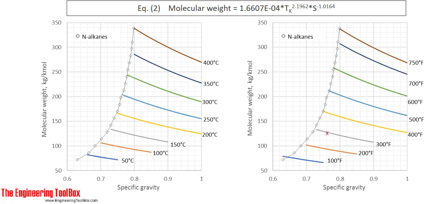 molecular_weight_gravity_boiling_point