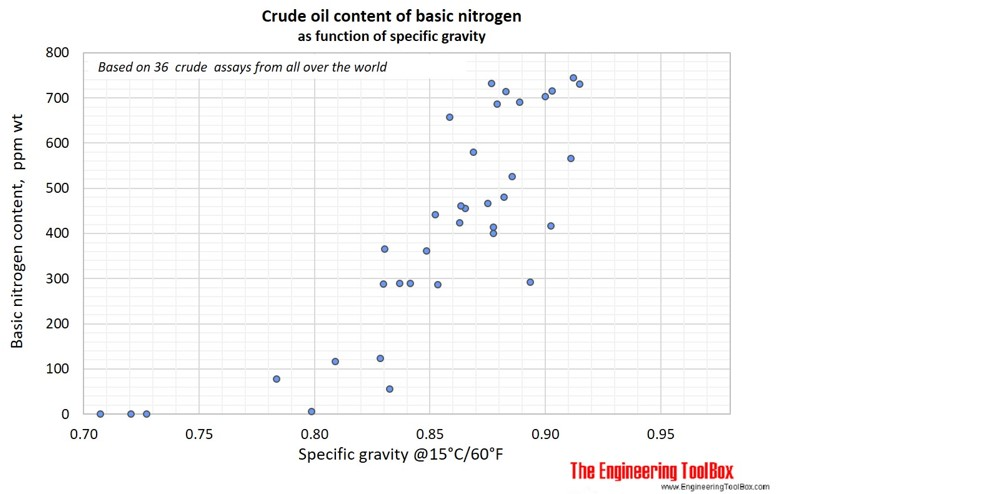 Crude oil basic nitrogen content as function of gravity