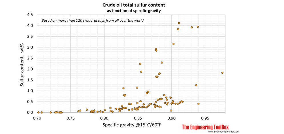 Sulfur_total_crude