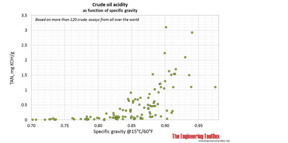 Standard Test Methods Astm And Others For Crude Oil Properties