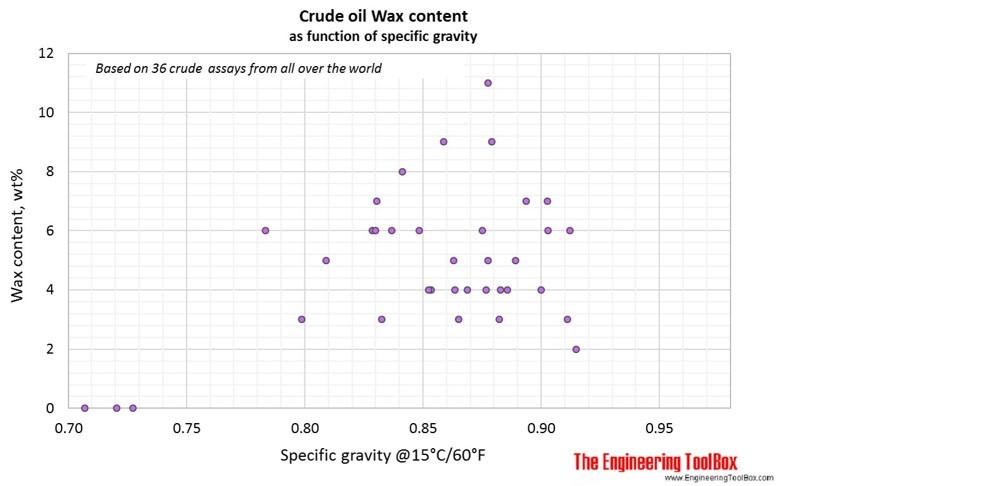 Wax in crude oil