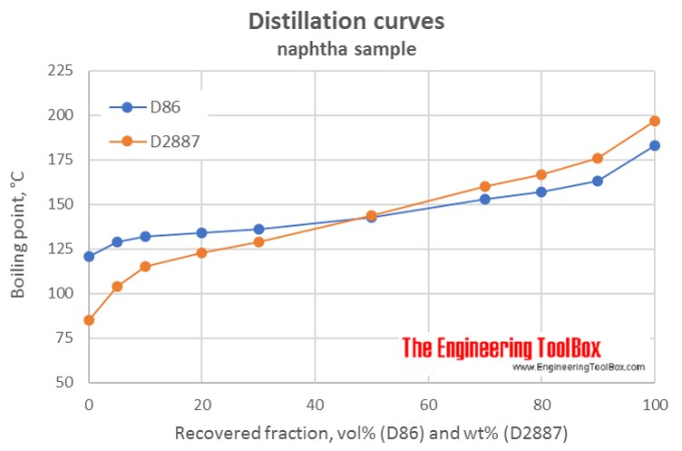 Distillation curve naphtha