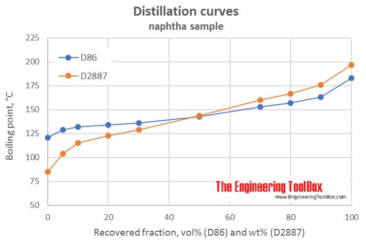 Distillation curve naphtha