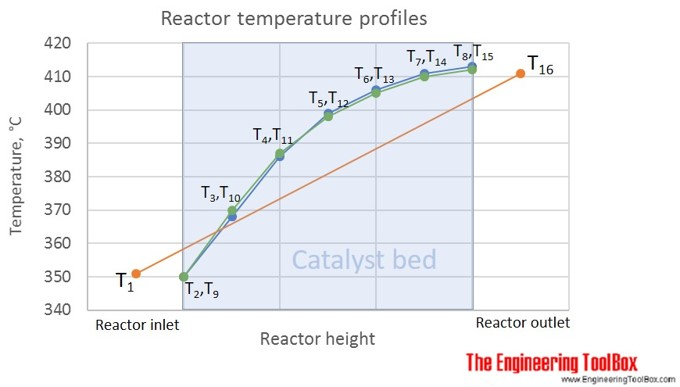 reactor_temperature_profile